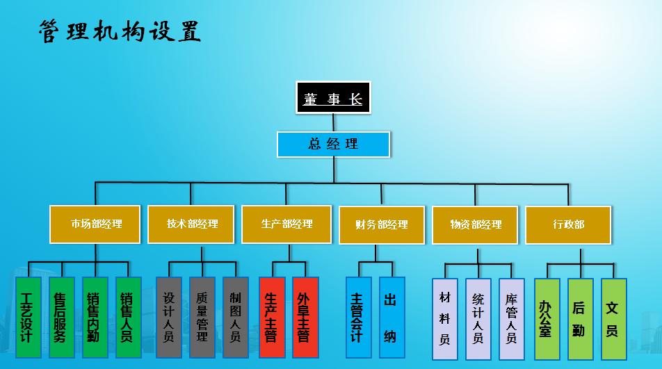 组织机构设置.png